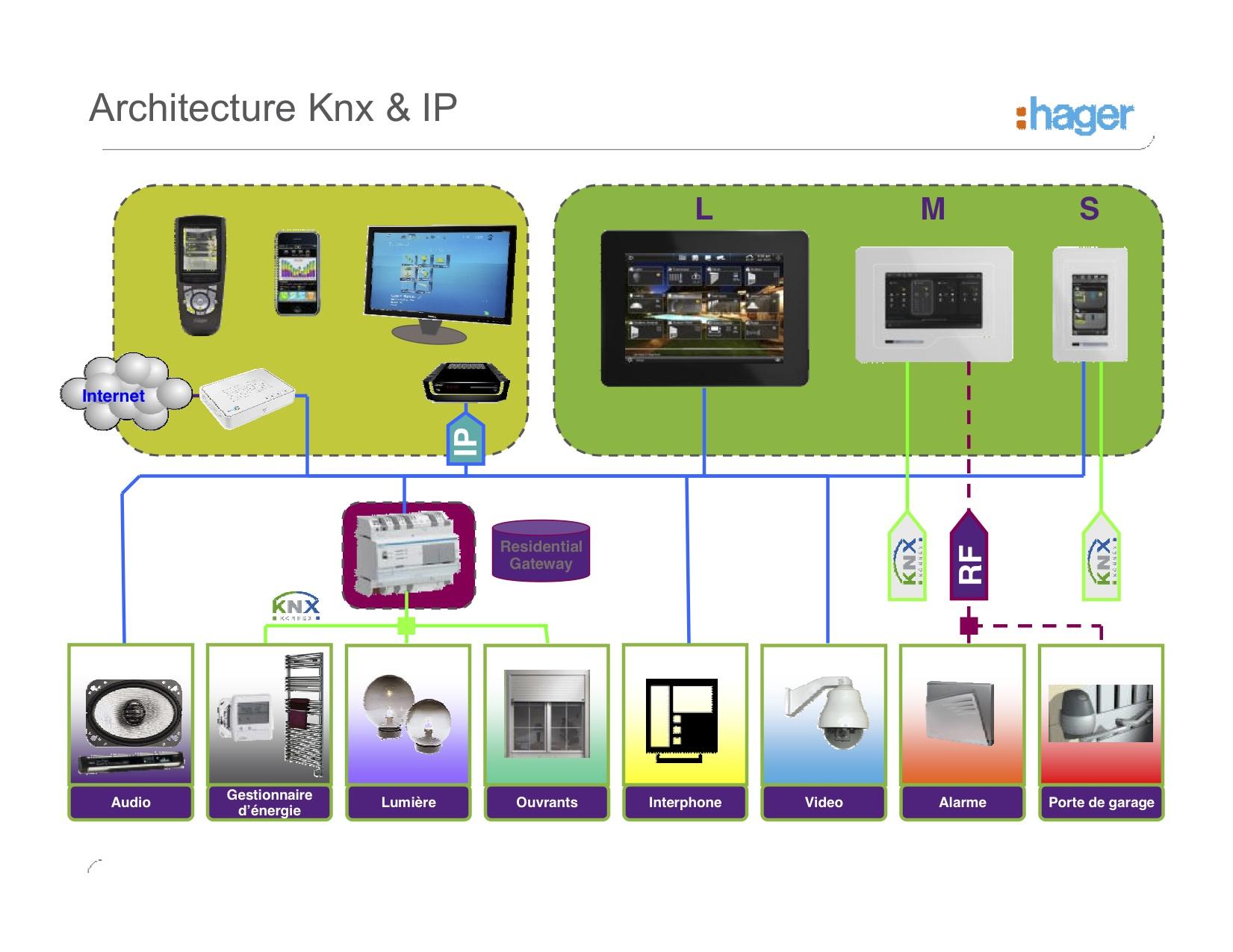 La domotique electricit g n rale for Architecture knx